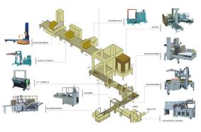 自动化包装设备规划